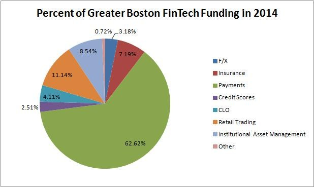 Percent of Greater Boston FinTech Funding in 2014
